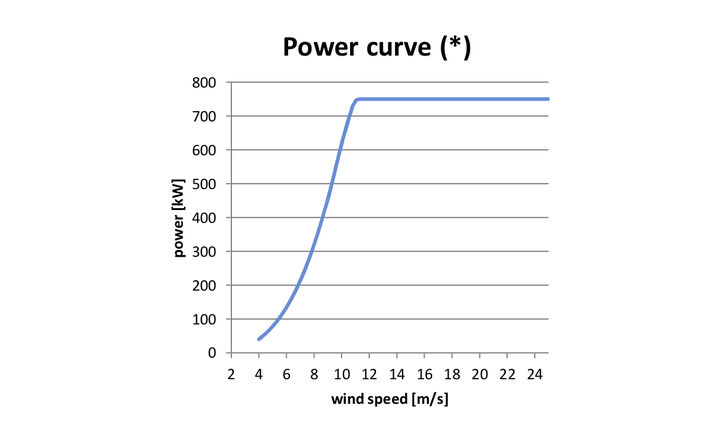 Power curve - ATB 750.54