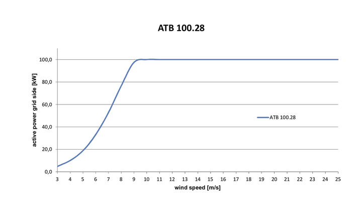 Power curve - ATB 100.28 DD