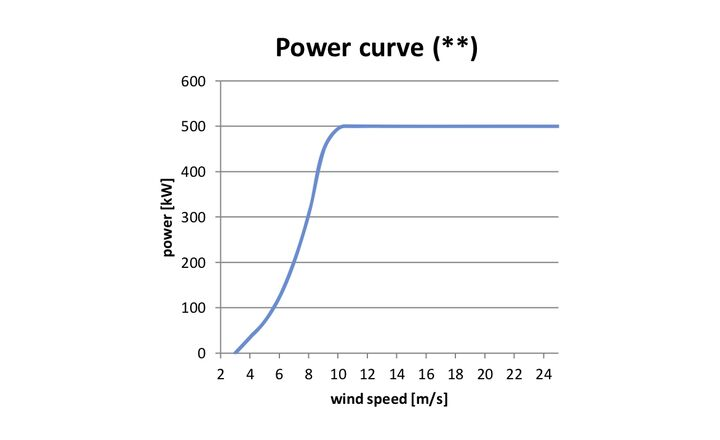 Power curve - ATB 500.54